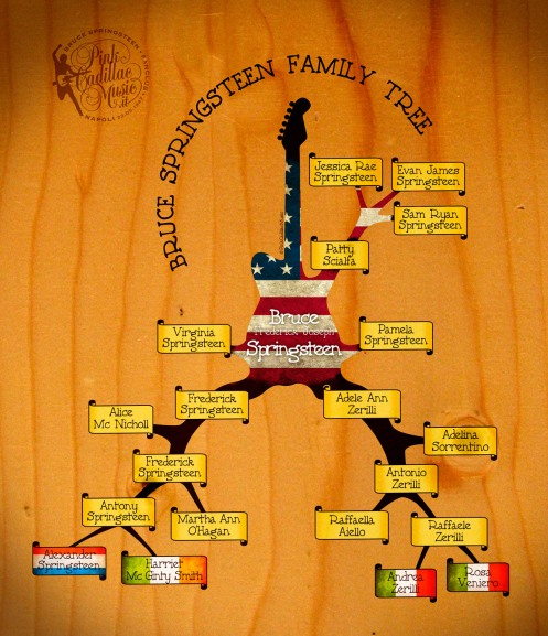 Bruce de Peter Ames Carlin Boss_family_tree_flags